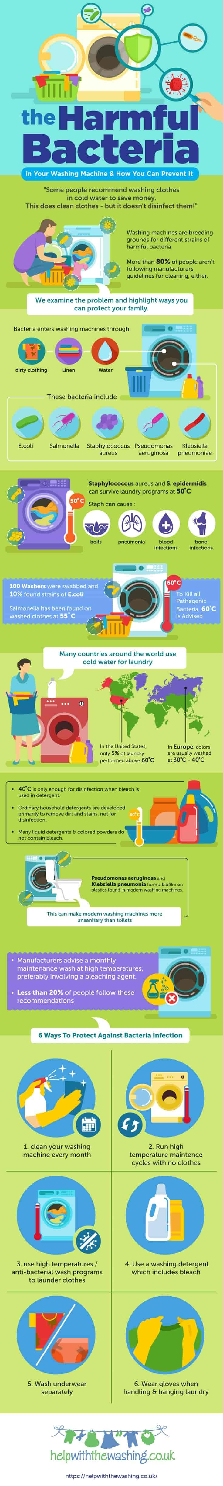 Infographic: How Doing The Laundry Exposes You To E.Coli, Salmonella & Staph